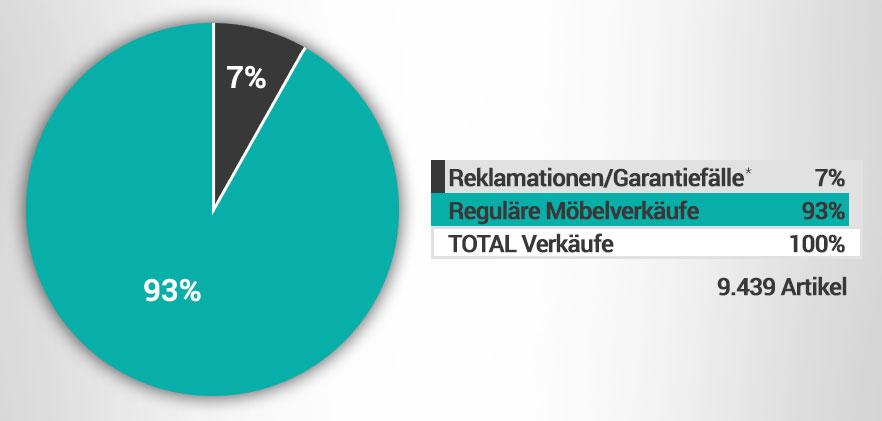 Statistic-DE